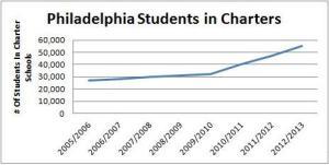 Charter School Data