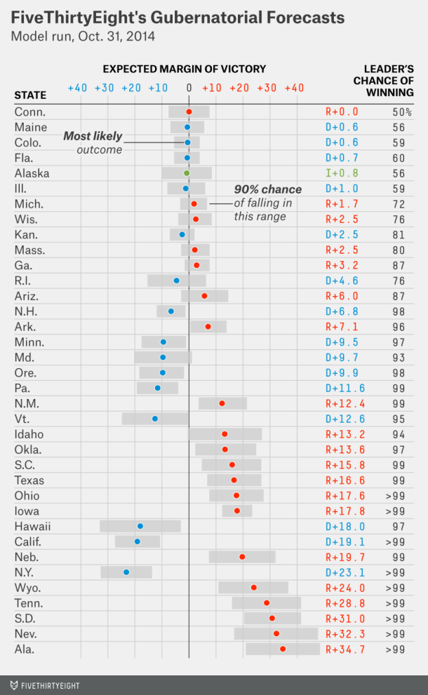 Nate Silver-governors race 2014